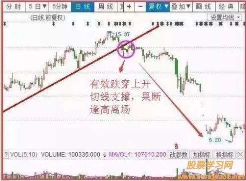 股票止损方法与技巧:5大止损技巧